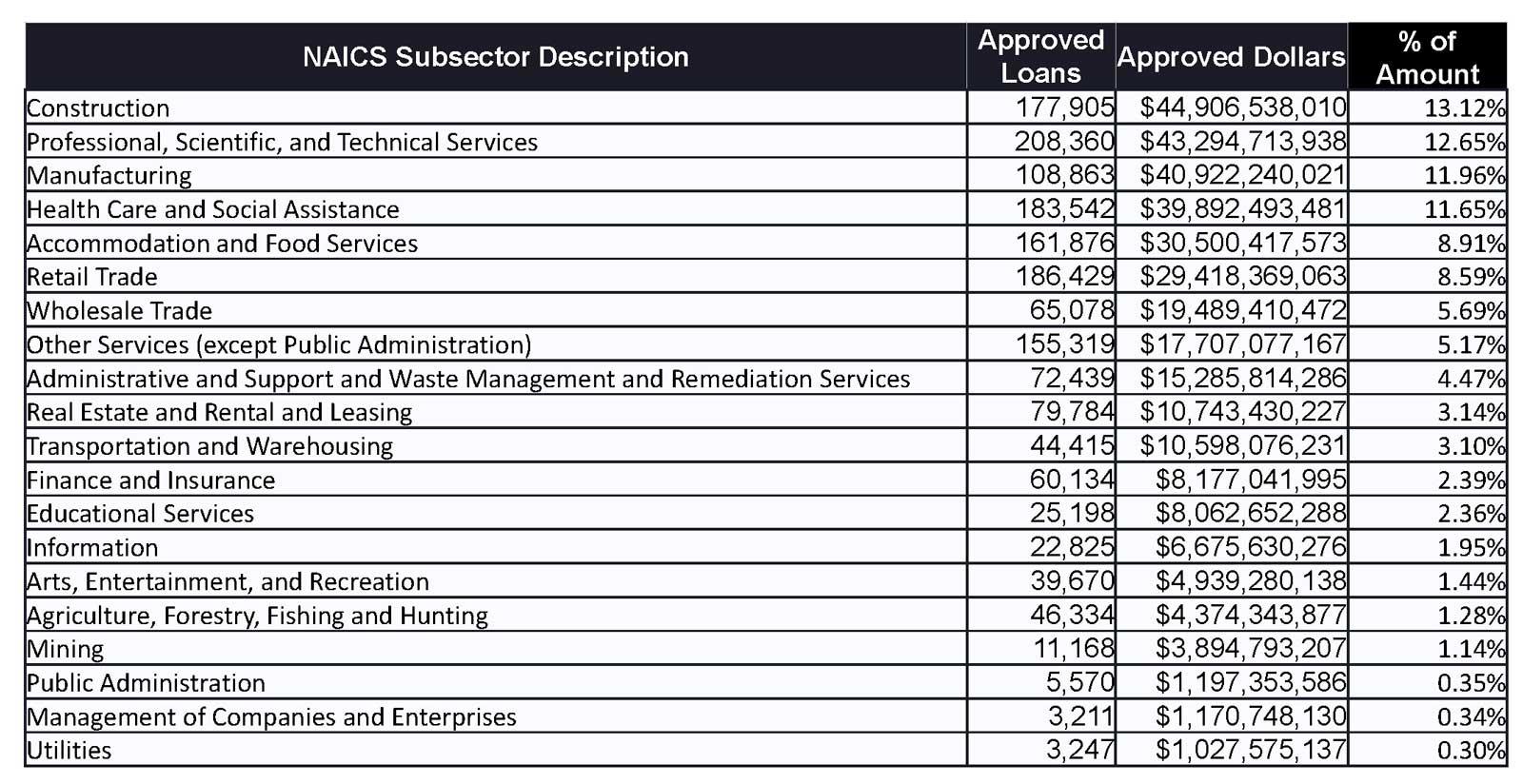 NAICS Subsector Description