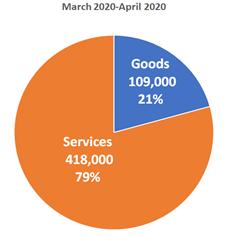 March 2020-April 2020