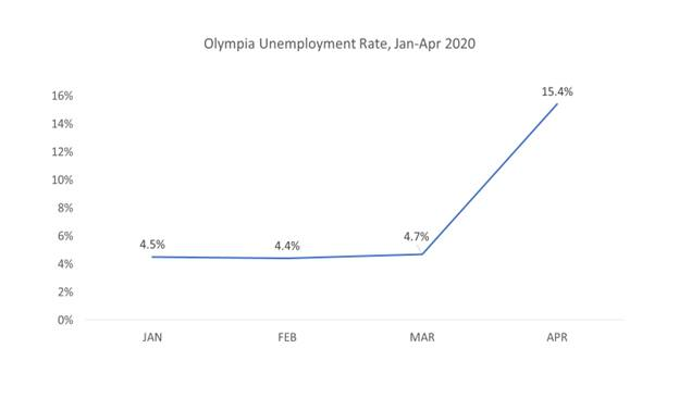 Olympia Unemployment Rate, Jan-Apr 2020
